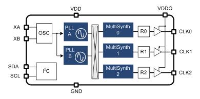 Si5351-internal-scheme